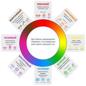 как выбрать цвет для рекламы