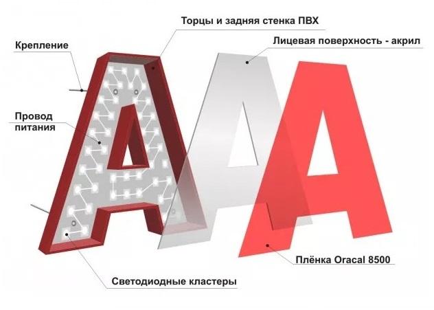 Объемные буквы изготовление